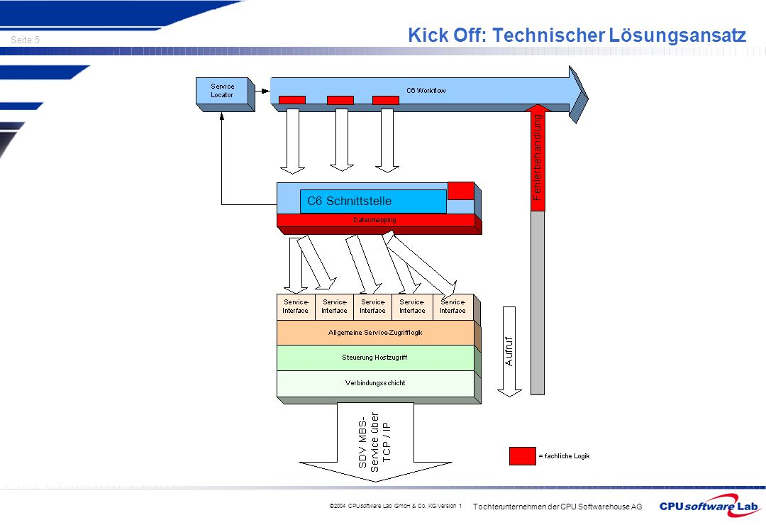 Kick Off: Technischer Lösungsansatz