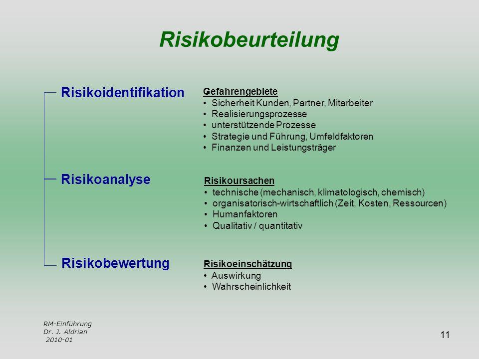 Risikobeurteilung Risikoidentifikation Risikoanalyse Risikobewertung