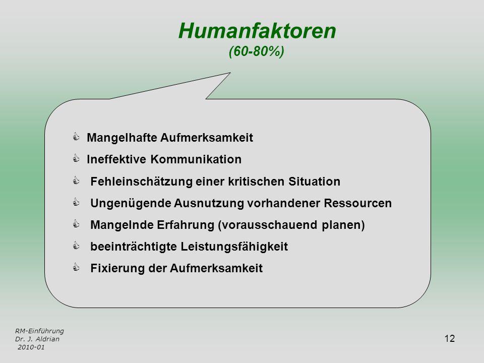 Humanfaktoren (60-80%) Mangelhafte Aufmerksamkeit