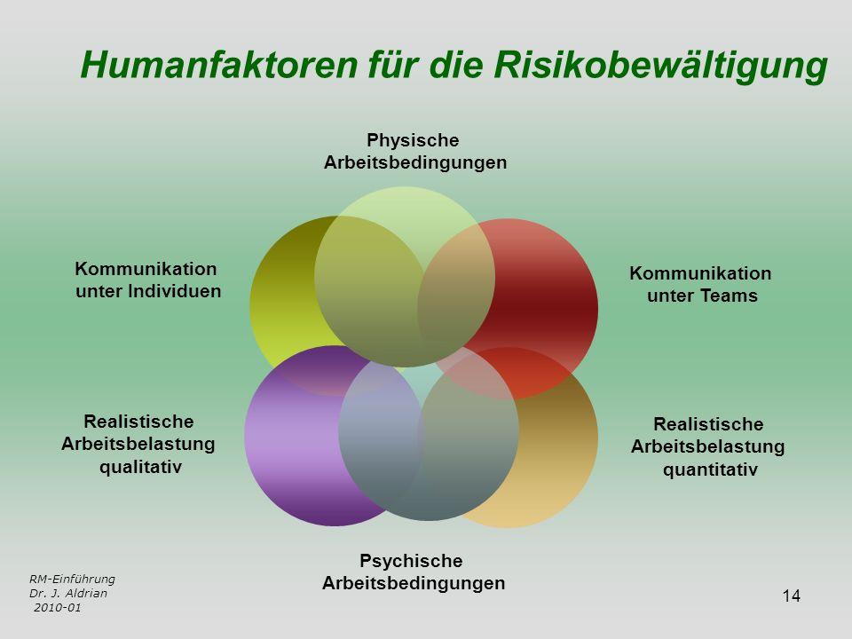 Humanfaktoren für die Risikobewältigung