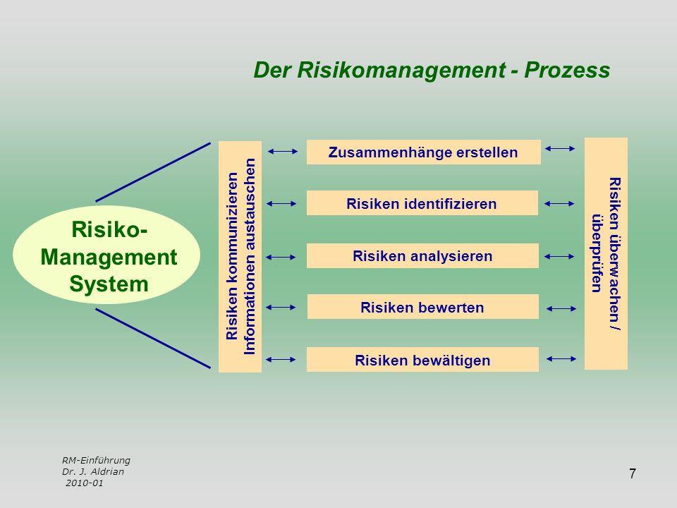 Zusammenhänge erstellen Risiken identifizieren