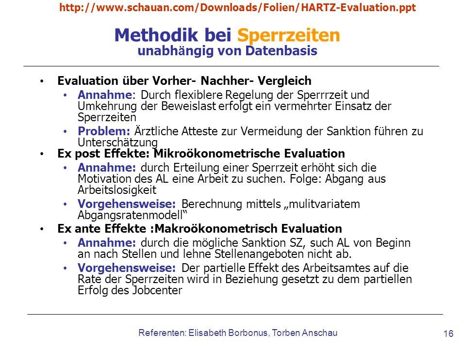Methodik bei Sperrzeiten unabhängig von Datenbasis