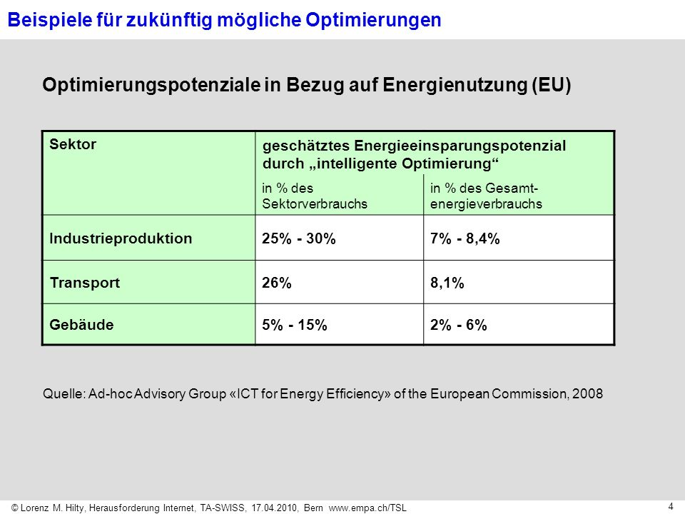Optimierungspotenziale in Bezug auf Energienutzung (EU)