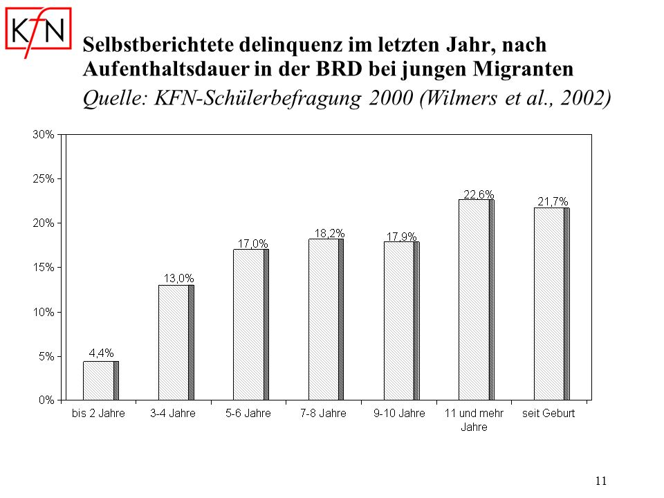 Selbstberichtete delinquenz im letzten Jahr, nach Aufenthaltsdauer in der BRD bei jungen Migranten