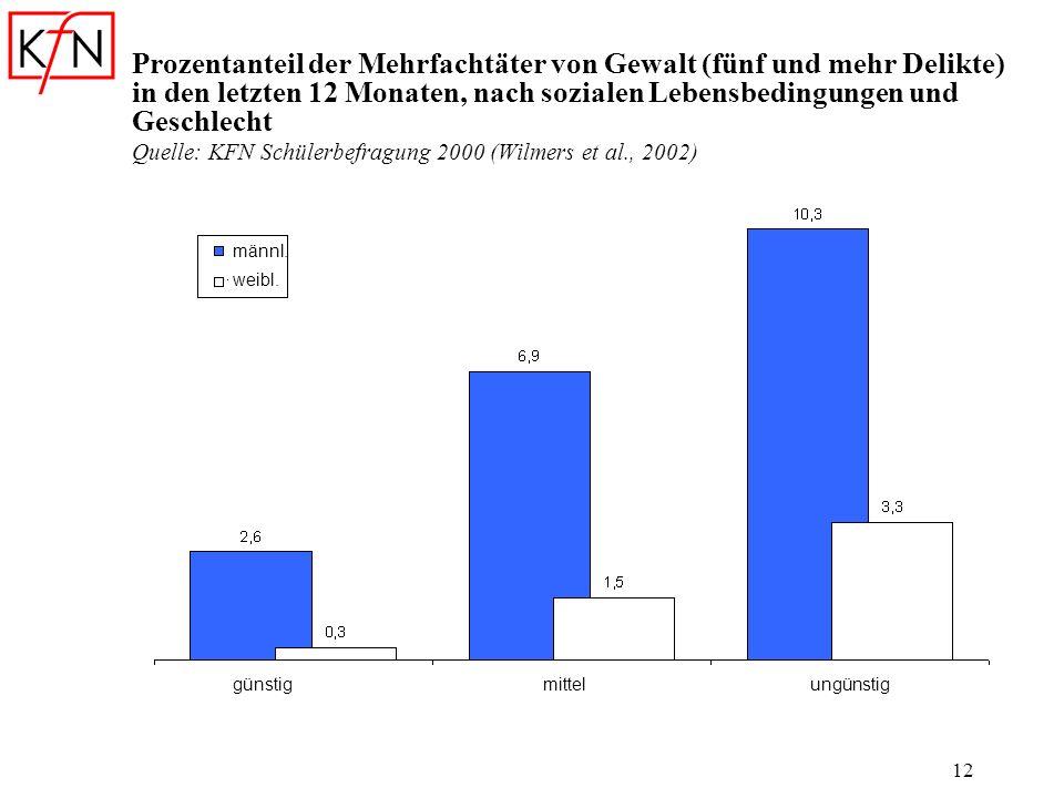 Prozentanteil der Mehrfachtäter von Gewalt (fünf und mehr Delikte) in den letzten 12 Monaten, nach sozialen Lebensbedingungen und Geschlecht