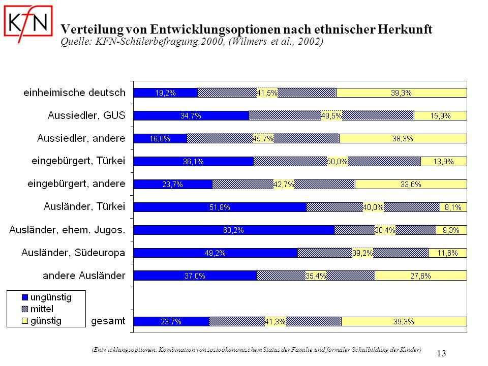 Verteilung von Entwicklungsoptionen nach ethnischer Herkunft Quelle: KFN-Schülerbefragung 2000, (Wilmers et al., 2002)