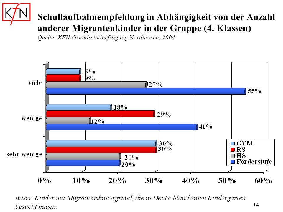 Schullaufbahnempfehlung in Abhängigkeit von der Anzahl anderer Migrantenkinder in der Gruppe (4. Klassen) Quelle: KFN-Grundschulbefragung Nordhessen, 2004