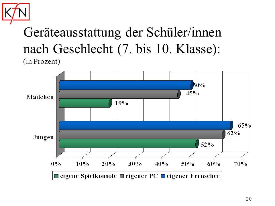 Geräteausstattung der Schüler/innen nach Geschlecht (7. bis 10