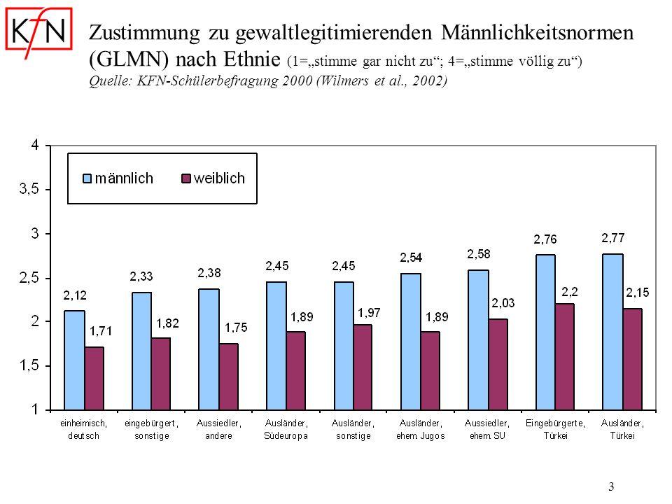 """Zustimmung zu gewaltlegitimierenden Männlichkeitsnormen (GLMN) nach Ethnie (1=""""stimme gar nicht zu ; 4=""""stimme völlig zu ) Quelle: KFN-Schülerbefragung 2000 (Wilmers et al., 2002)"""