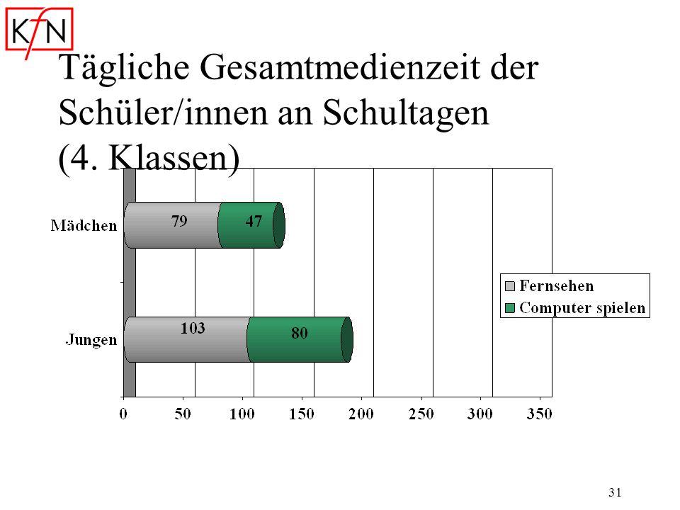 Tägliche Gesamtmedienzeit der Schüler/innen an Schultagen (4. Klassen)