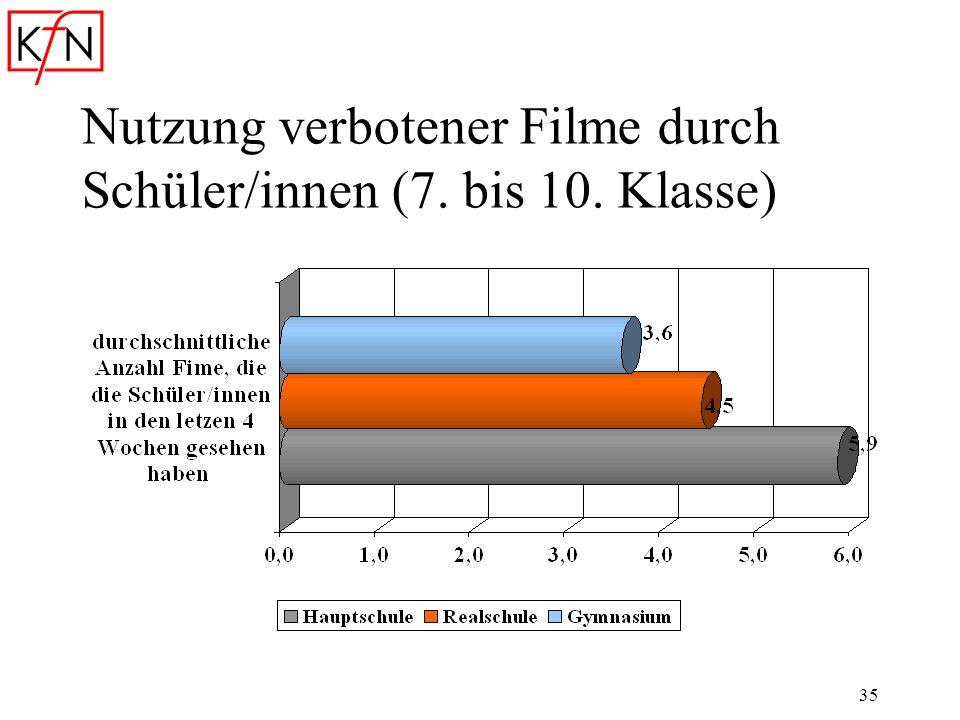 Nutzung verbotener Filme durch Schüler/innen (7. bis 10. Klasse)