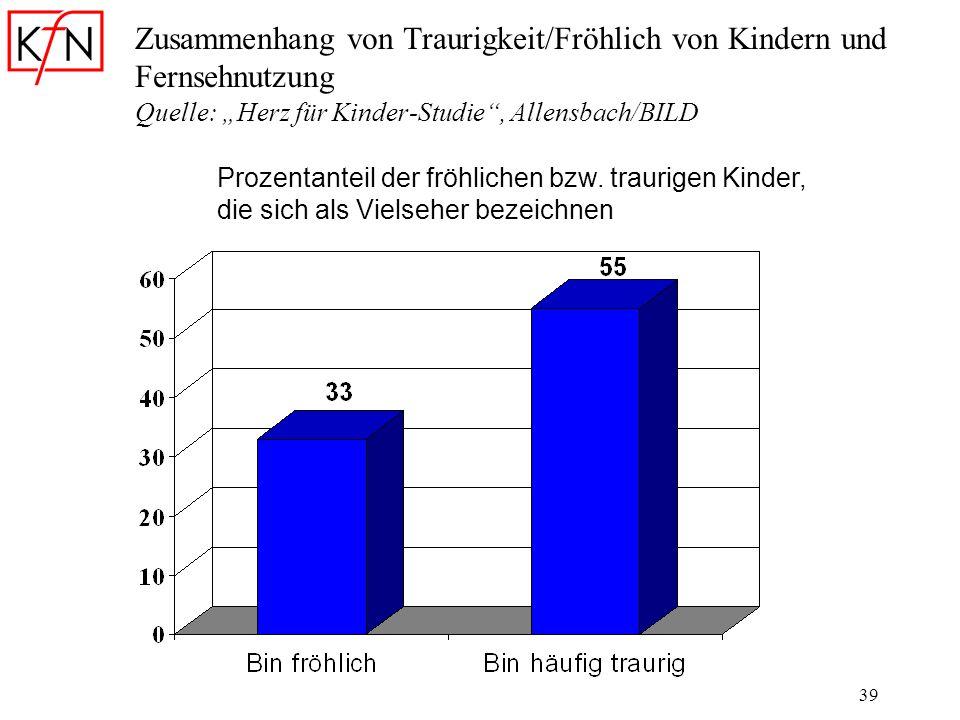 """Zusammenhang von Traurigkeit/Fröhlich von Kindern und Fernsehnutzung Quelle: """"Herz für Kinder-Studie , Allensbach/BILD"""