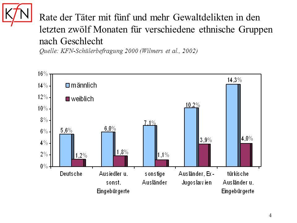 Rate der Täter mit fünf und mehr Gewaltdelikten in den letzten zwölf Monaten für verschiedene ethnische Gruppen nach Geschlecht Quelle: KFN-Schülerbefragung 2000 (Wilmers et al., 2002)