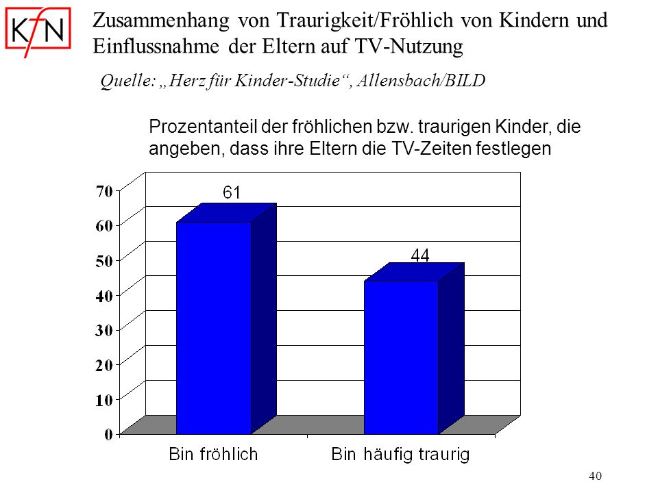 """Zusammenhang von Traurigkeit/Fröhlich von Kindern und Einflussnahme der Eltern auf TV-Nutzung Quelle: """"Herz für Kinder-Studie , Allensbach/BILD"""