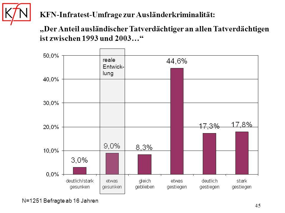 KFN-Infratest-Umfrage zur Ausländerkriminalität: