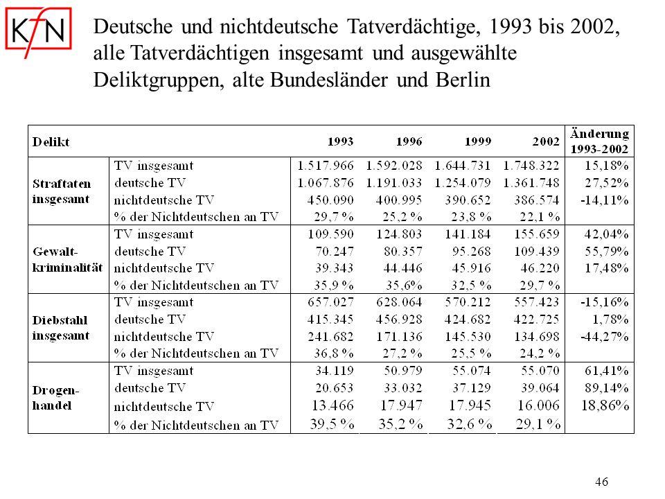 Deutsche und nichtdeutsche Tatverdächtige, 1993 bis 2002, alle Tatverdächtigen insgesamt und ausgewählte Deliktgruppen, alte Bundesländer und Berlin