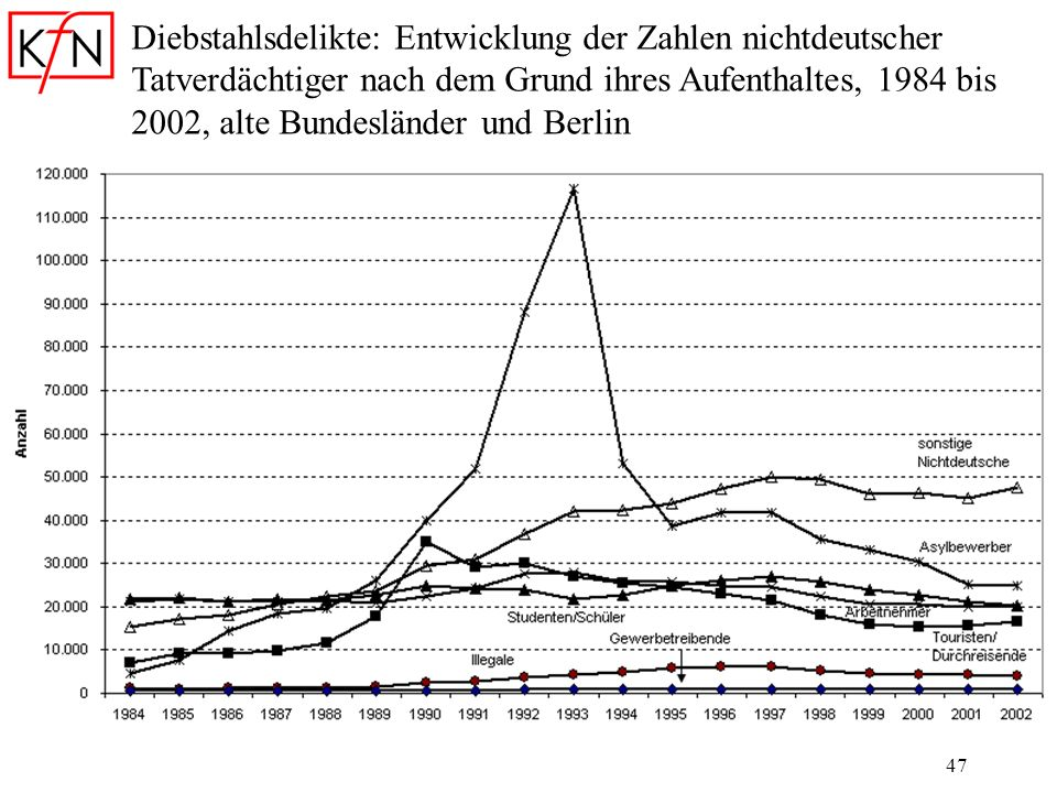Diebstahlsdelikte: Entwicklung der Zahlen nichtdeutscher Tatverdächtiger nach dem Grund ihres Aufenthaltes, 1984 bis 2002, alte Bundesländer und Berlin