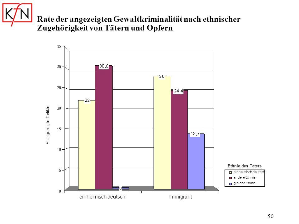 Rate der angezeigten Gewaltkriminalität nach ethnischer Zugehörigkeit von Tätern und Opfern