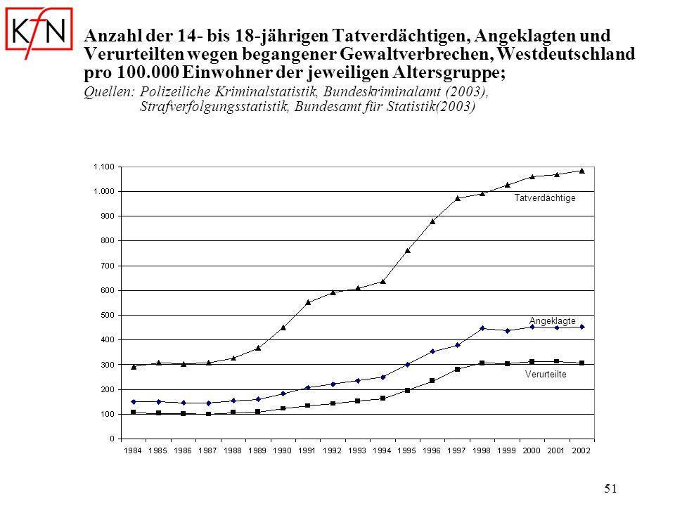 Anzahl der 14- bis 18-jährigen Tatverdächtigen, Angeklagten und Verurteilten wegen begangener Gewaltverbrechen, Westdeutschland pro 100.000 Einwohner der jeweiligen Altersgruppe;