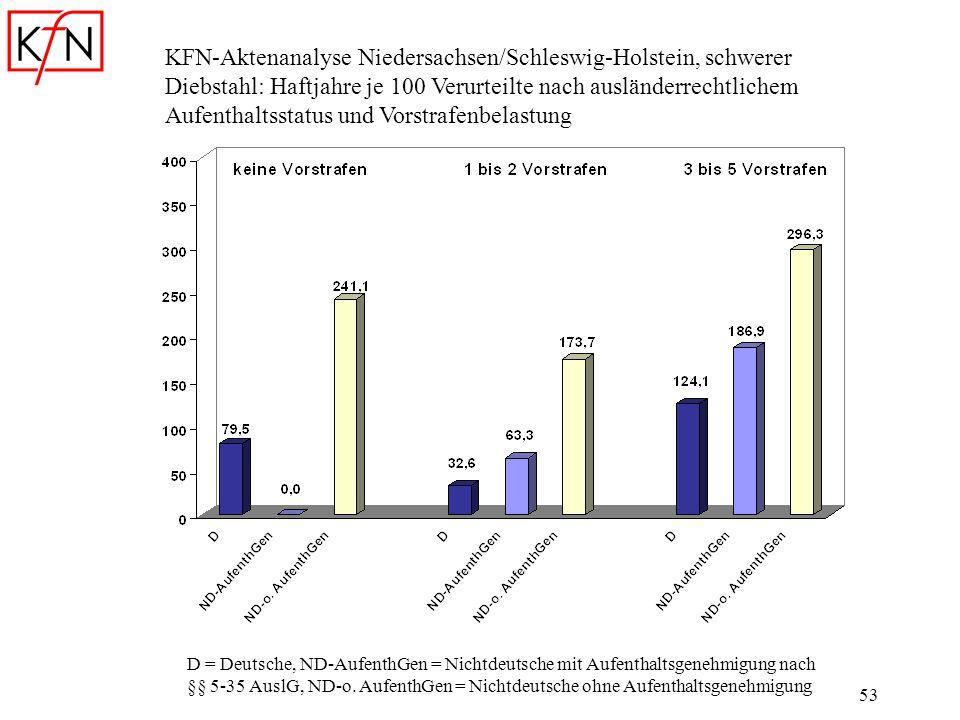 KFN-Aktenanalyse Niedersachsen/Schleswig-Holstein, schwerer Diebstahl: Haftjahre je 100 Verurteilte nach ausländerrechtlichem Aufenthaltsstatus und Vorstrafenbelastung