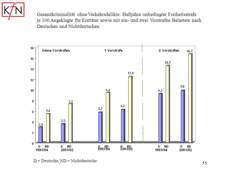 Gesamtkriminalität ohne Verkehrsdelikte: Haftjahre unbedingter Freiheitsstrafe je 100 Angeklagte für Ersttäter sowie mit ein- und zwei Vorstrafen Belastete nach Deutschen und Nichtdeutschen