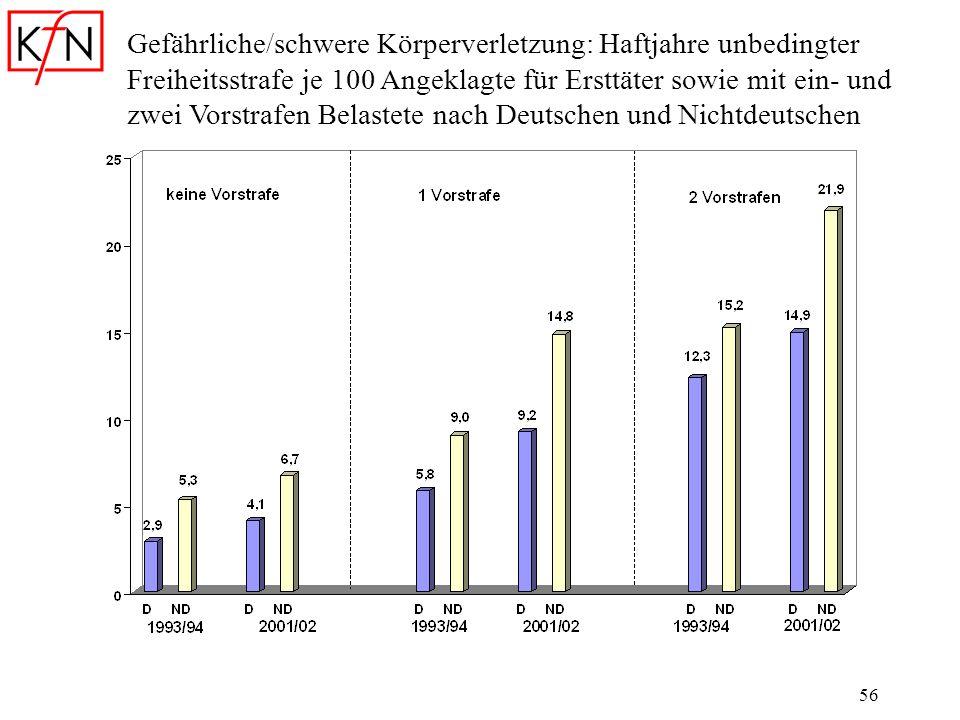 Gefährliche/schwere Körperverletzung: Haftjahre unbedingter Freiheitsstrafe je 100 Angeklagte für Ersttäter sowie mit ein- und zwei Vorstrafen Belastete nach Deutschen und Nichtdeutschen