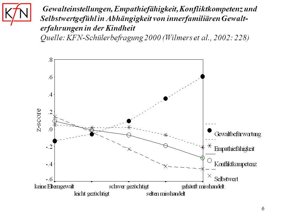 Gewalteinstellungen, Empathiefähigkeit, Konfliktkompetenz und Selbstwertgefühl in Abhängigkeit von innerfamiliären Gewalt-erfahrungen in der Kindheit Quelle: KFN-Schülerbefragung 2000 (Wilmers et al., 2002: 228)
