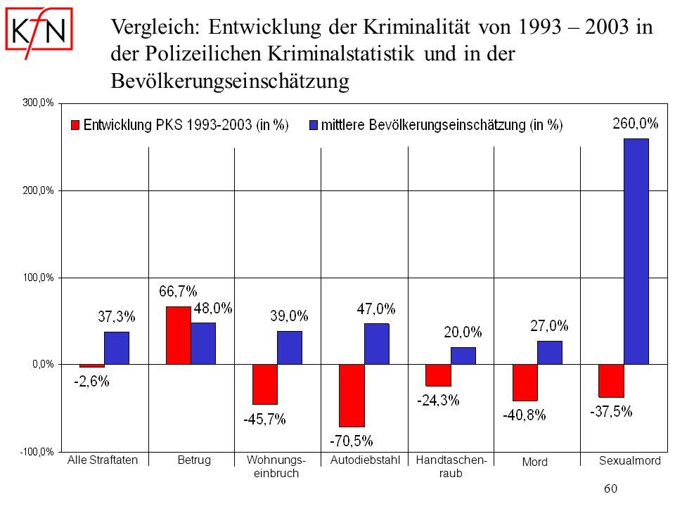 Vergleich: Entwicklung der Kriminalität von 1993 – 2003 in der Polizeilichen Kriminalstatistik und in der Bevölkerungseinschätzung