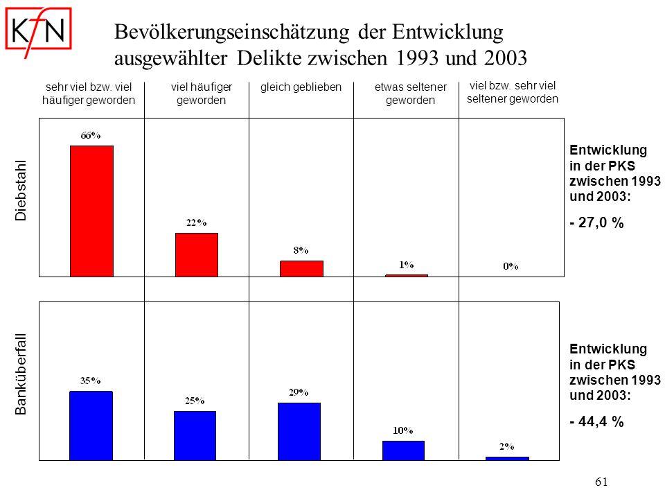 Bevölkerungseinschätzung der Entwicklung ausgewählter Delikte zwischen 1993 und 2003