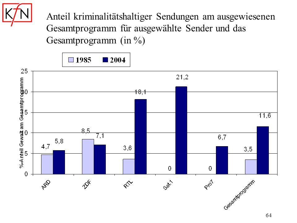 Anteil kriminalitätshaltiger Sendungen am ausgewiesenen Gesamtprogramm für ausgewählte Sender und das Gesamtprogramm (in %)