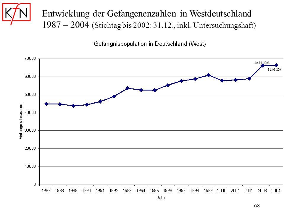 Entwicklung der Gefangenenzahlen in Westdeutschland 1987 – 2004 (Stichtag bis 2002: 31.12., inkl. Untersuchungshaft)