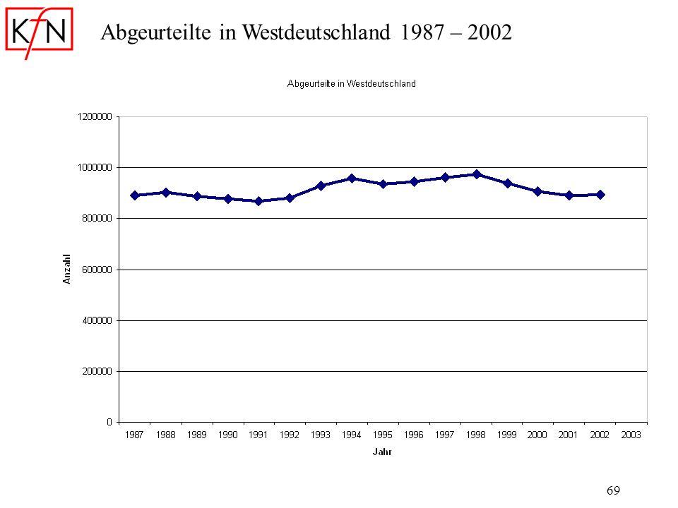Abgeurteilte in Westdeutschland 1987 – 2002