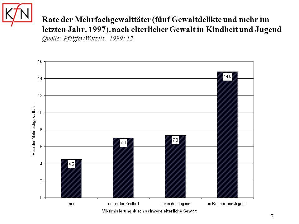 Rate der Mehrfachgewalttäter (fünf Gewaltdelikte und mehr im letzten Jahr, 1997), nach elterlicher Gewalt in Kindheit und Jugend Quelle: Pfeiffer/Wetzels, 1999: 12