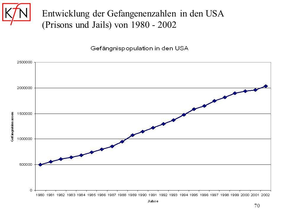 Entwicklung der Gefangenenzahlen in den USA (Prisons und Jails) von 1980 - 2002