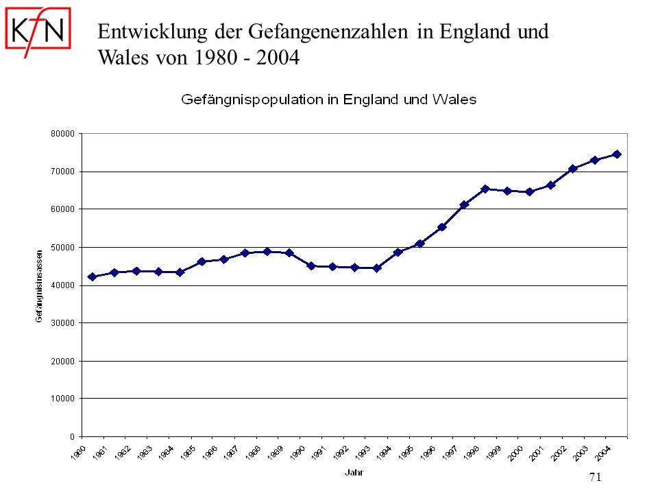 Entwicklung der Gefangenenzahlen in England und Wales von 1980 - 2004