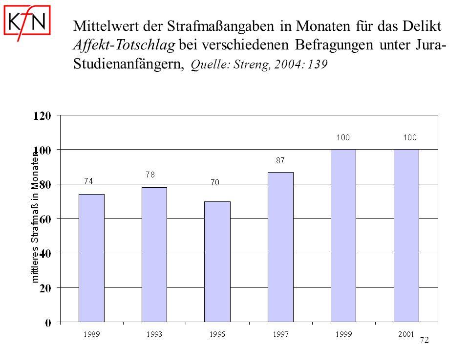 Mittelwert der Strafmaßangaben in Monaten für das Delikt Affekt-Totschlag bei verschiedenen Befragungen unter Jura-Studienanfängern, Quelle: Streng, 2004: 139