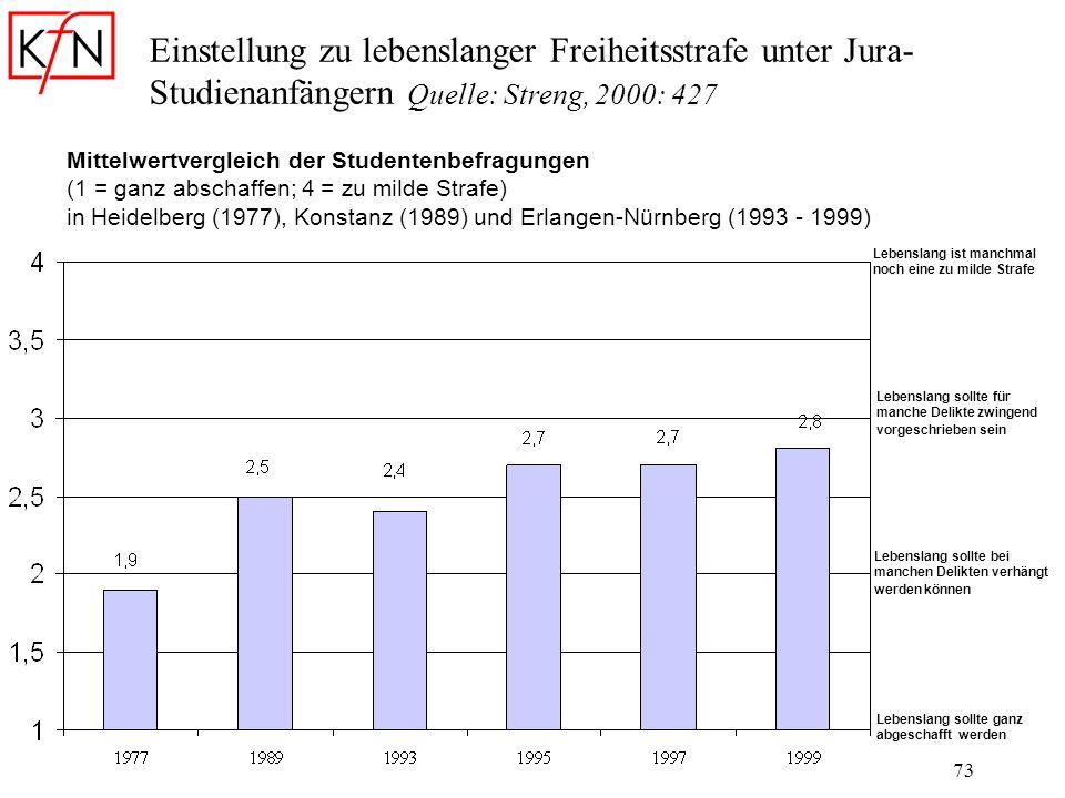 Einstellung zu lebenslanger Freiheitsstrafe unter Jura-Studienanfängern Quelle: Streng, 2000: 427