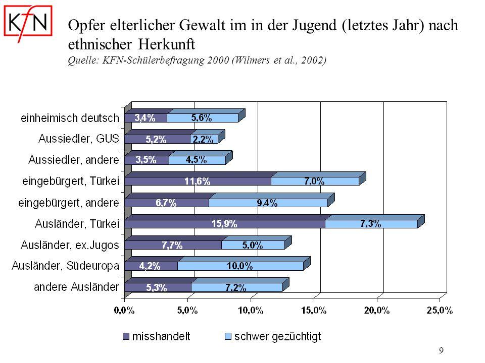 Opfer elterlicher Gewalt im in der Jugend (letztes Jahr) nach ethnischer Herkunft Quelle: KFN-Schülerbefragung 2000 (Wilmers et al., 2002)