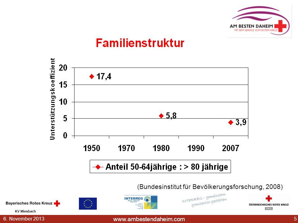 (Bundesinstitut für Bevölkerungsforschung, 2008)