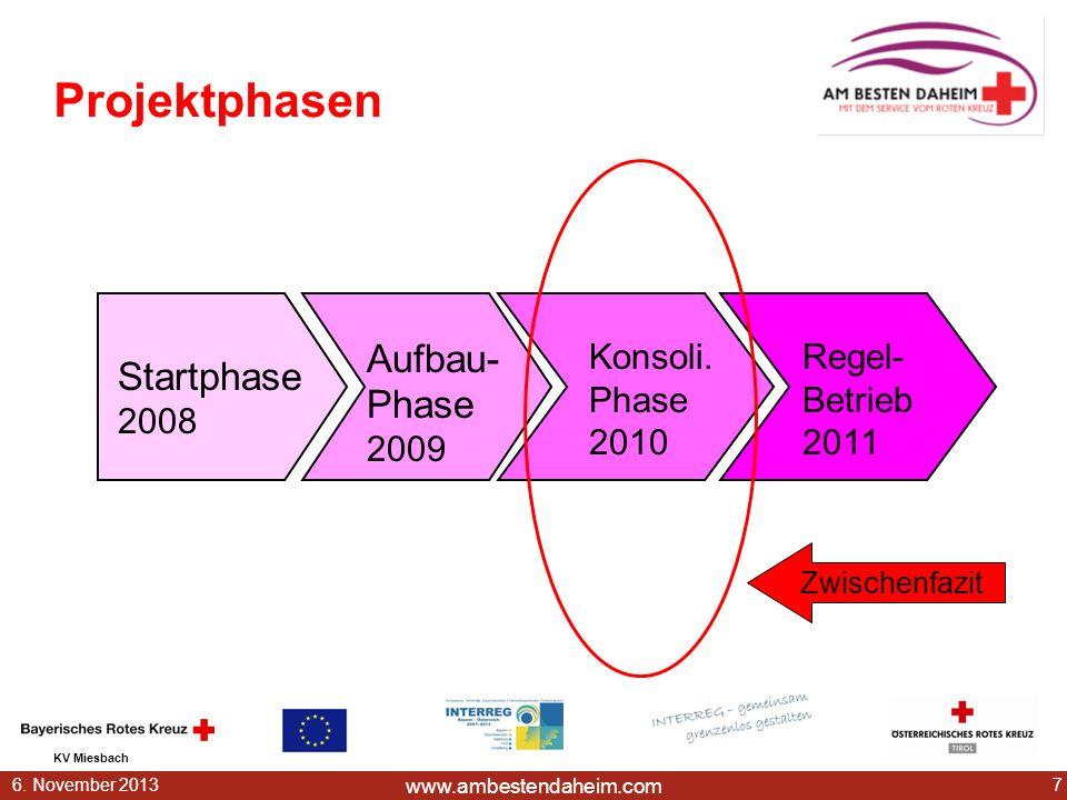 Projektphasen Aufbau- Phase 2009 Startphase 2008 Konsoli. Phase 2010