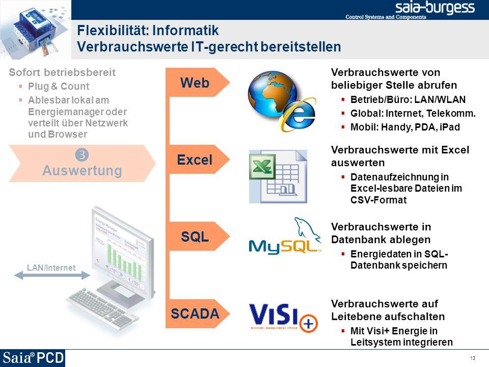 Flexibilität: Informatik Verbrauchswerte IT-gerecht bereitstellen