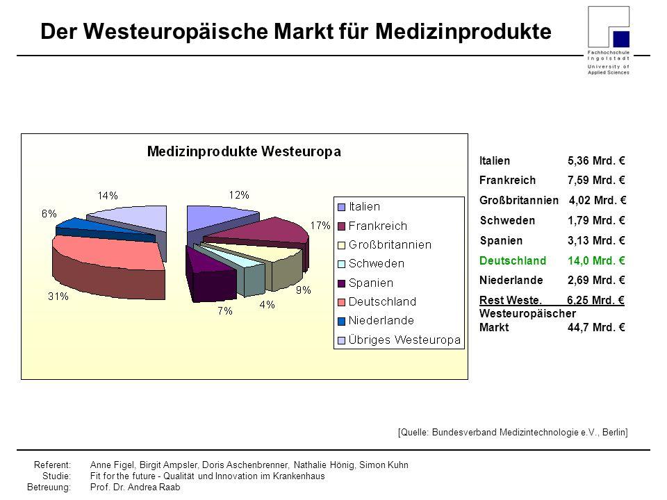 Der Westeuropäische Markt für Medizinprodukte