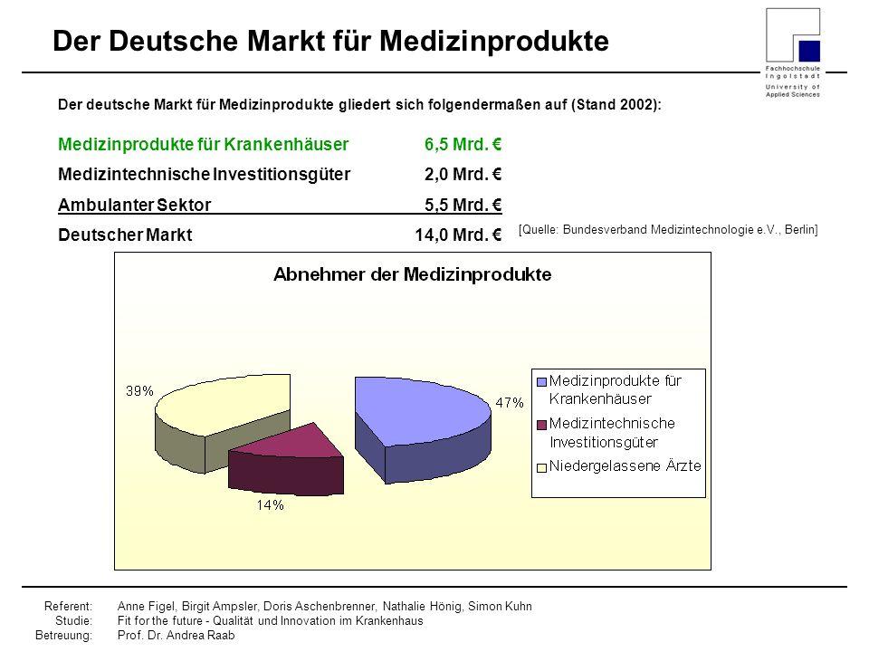 Der Deutsche Markt für Medizinprodukte