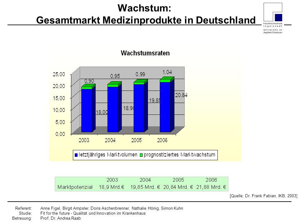 Wachstum: Gesamtmarkt Medizinprodukte in Deutschland