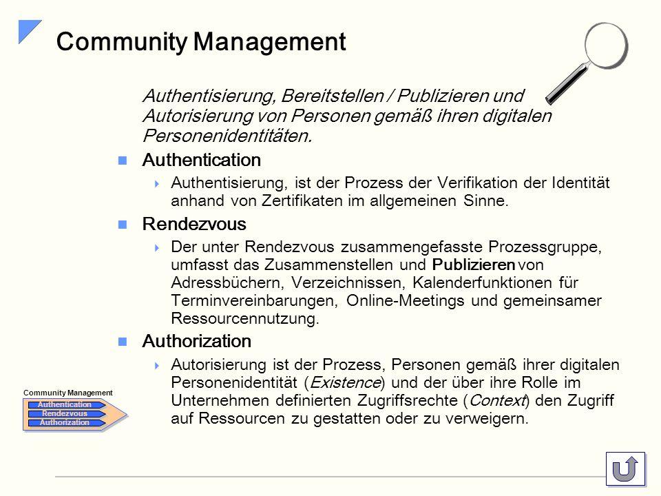Community Management Authentisierung, Bereitstellen / Publizieren und Autorisierung von Personen gemäß ihren digitalen Personenidentitäten.