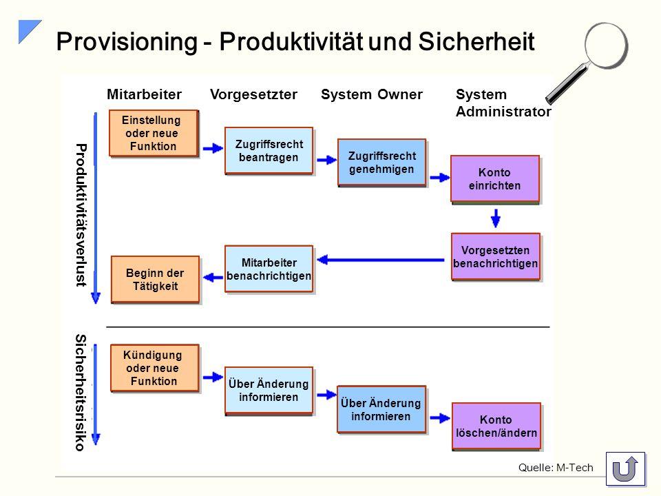 Provisioning - Produktivität und Sicherheit
