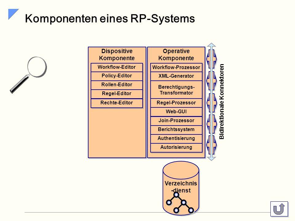 Komponenten eines RP-Systems