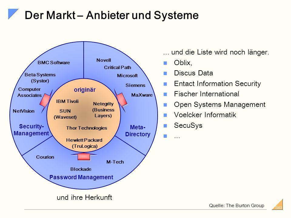 Der Markt – Anbieter und Systeme