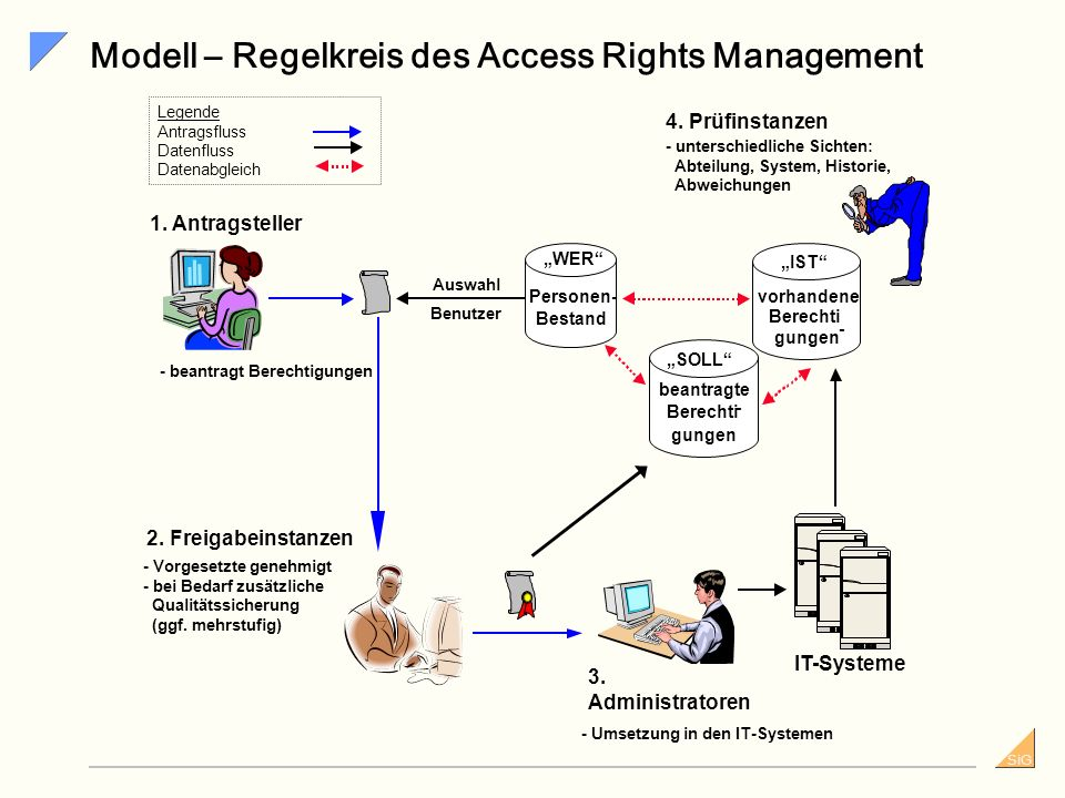 Modell – Regelkreis des Access Rights Management