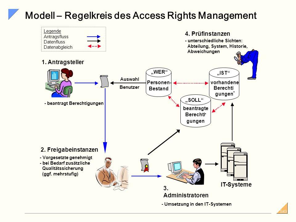 Modell – Regelkreis des Access Rights Management